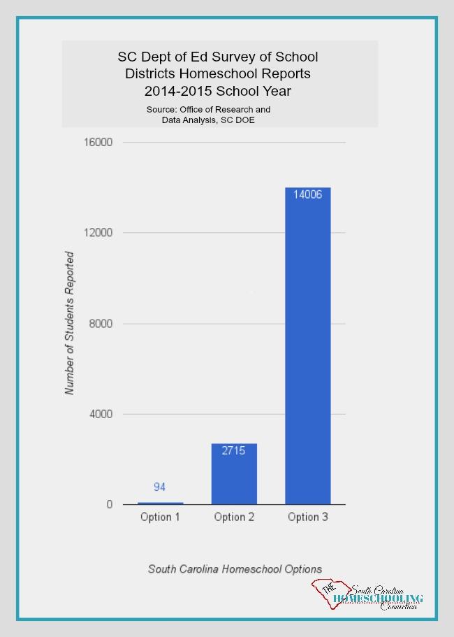 2014-2015 Homeschool Numbers