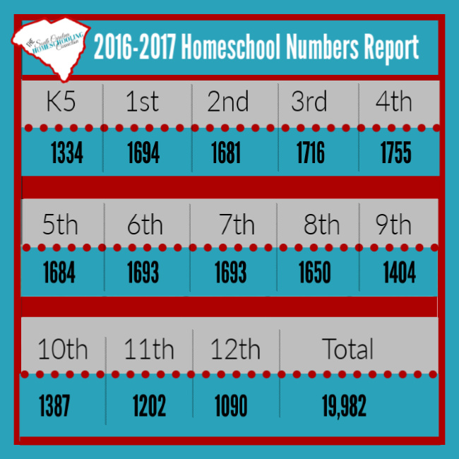 2016-2017 SC Homeschool enrollment chart by grade level