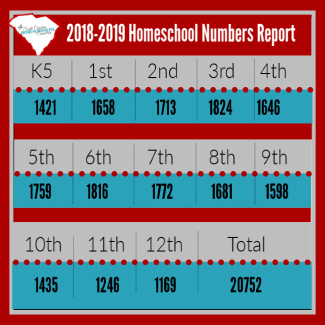 2018-2019 SC Homeschool enrollment chart by grade level