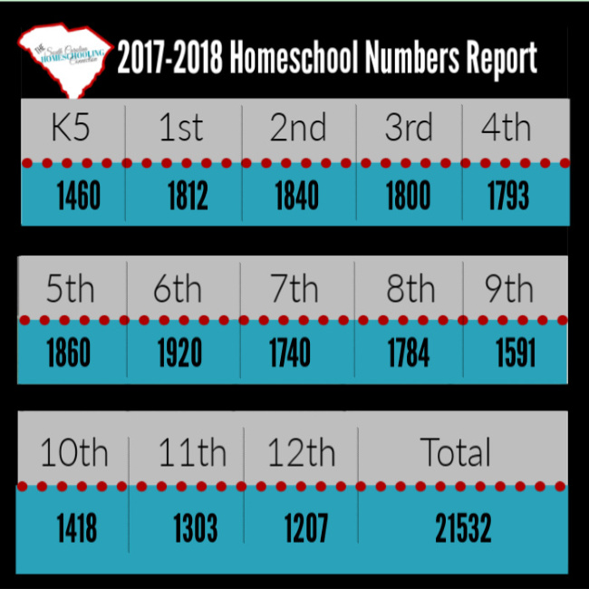 2017-2018 SC Homeschool enrollment chart by grade level